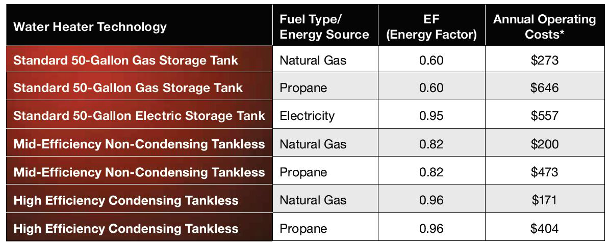 Tank vs. Tankless Annual Operating Costs*